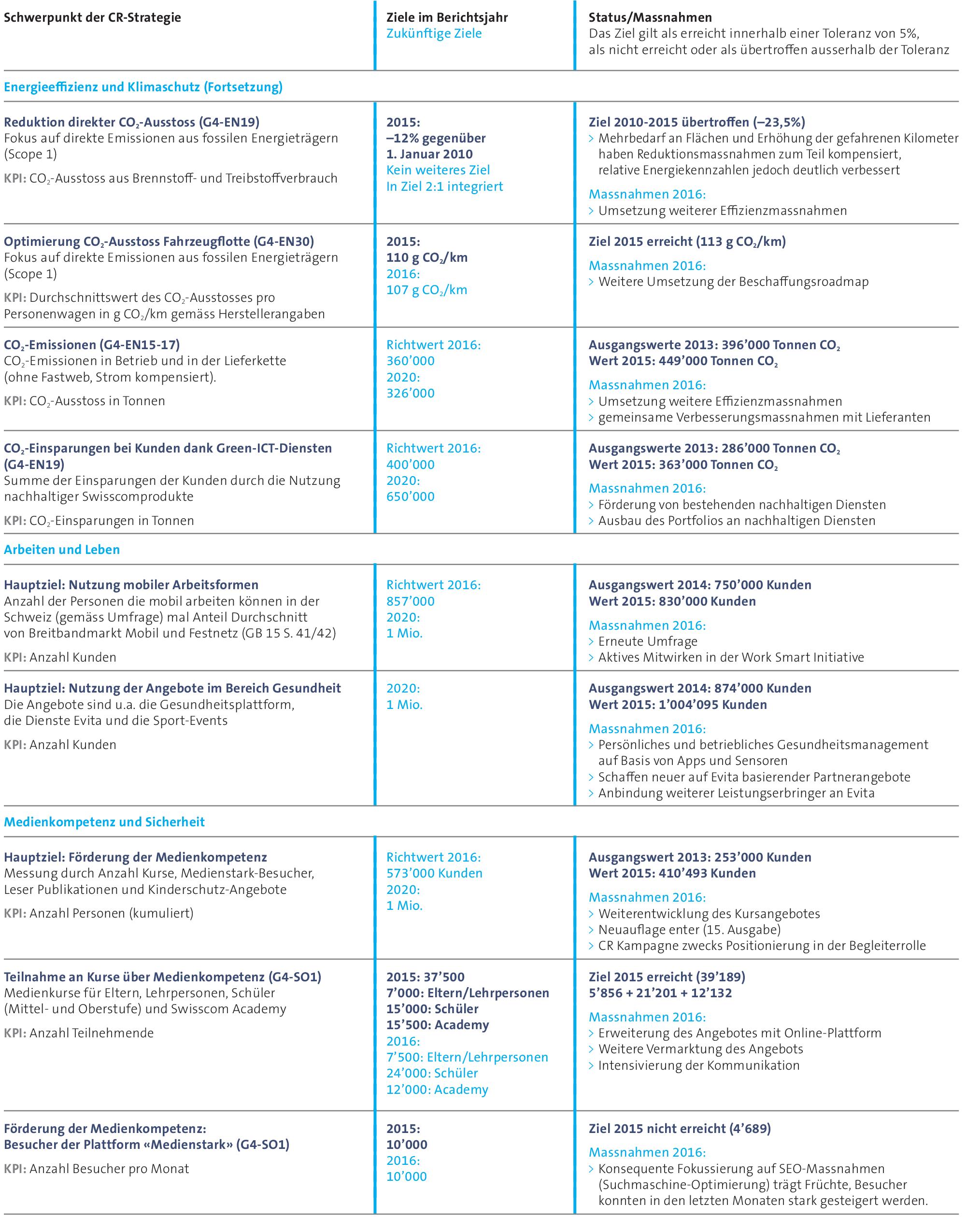 Die CO₂ Emissionen von Swisscom