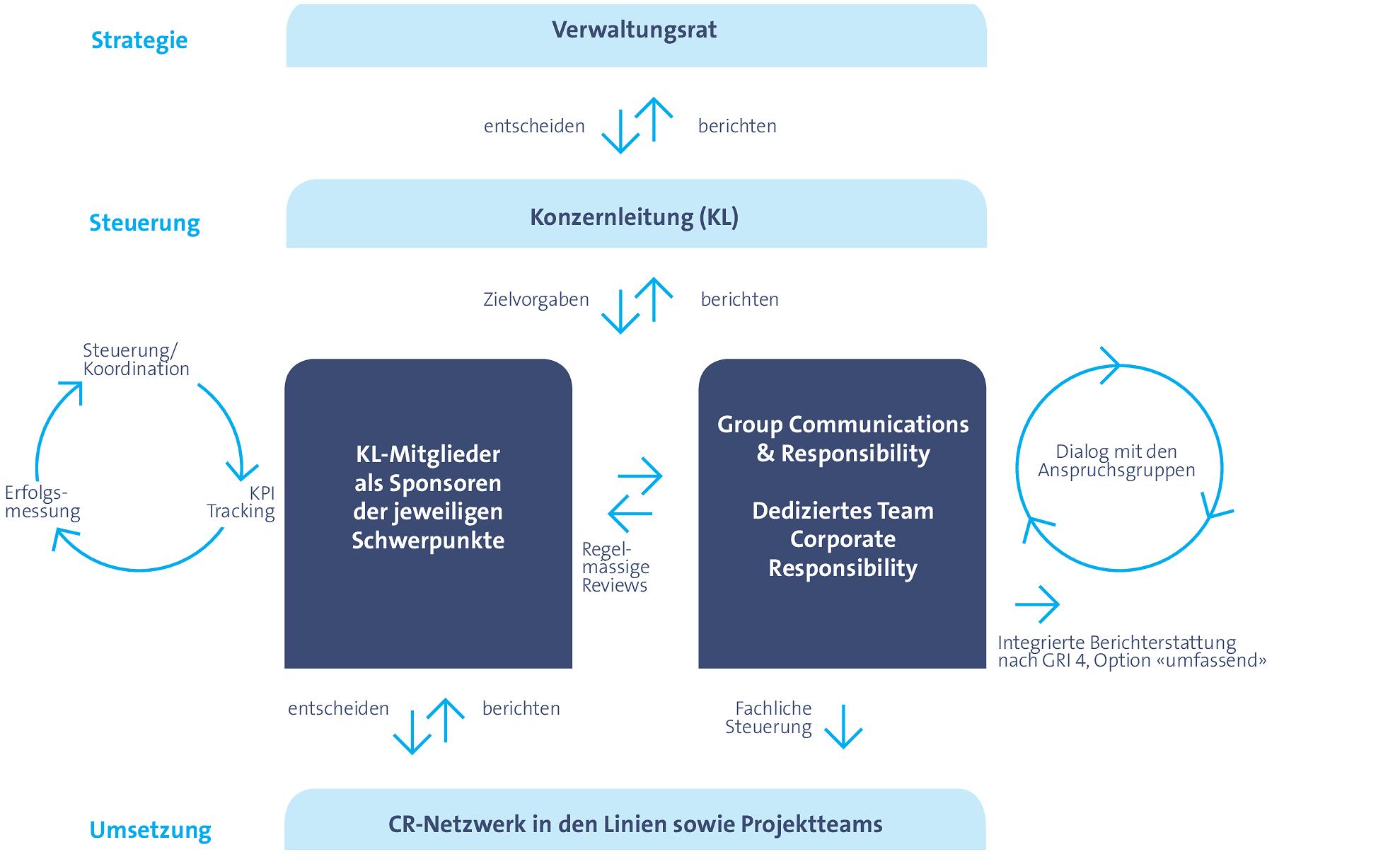 Groß Beispielzusammenfassung Für Verwaltungsassistenten Im ...